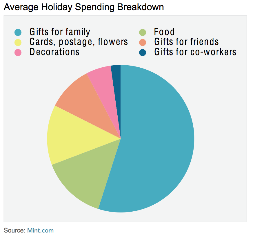 holiday spending chart white paper