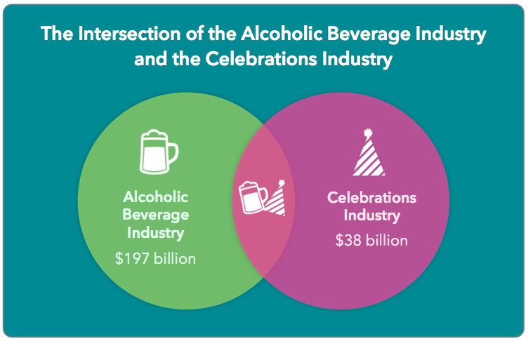 alcoholic beverage industry