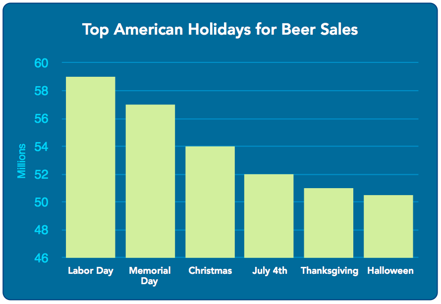 beer sales by holiday