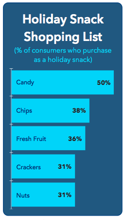 snack food poll
