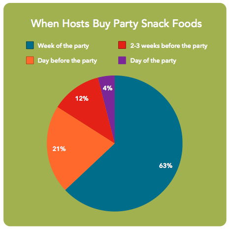 party snack foods