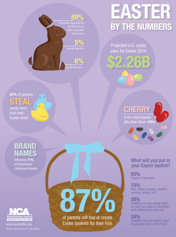 easter candy infographic