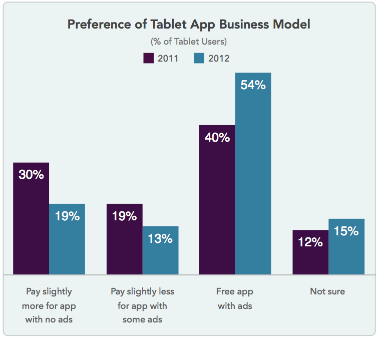 app pricing model graph