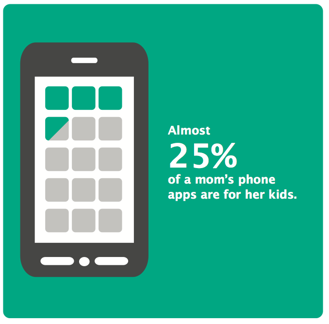 mobile apps for moms